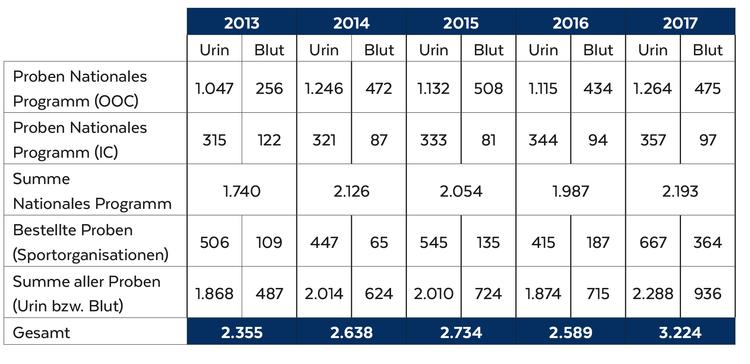 Dopingkontrollstatistik